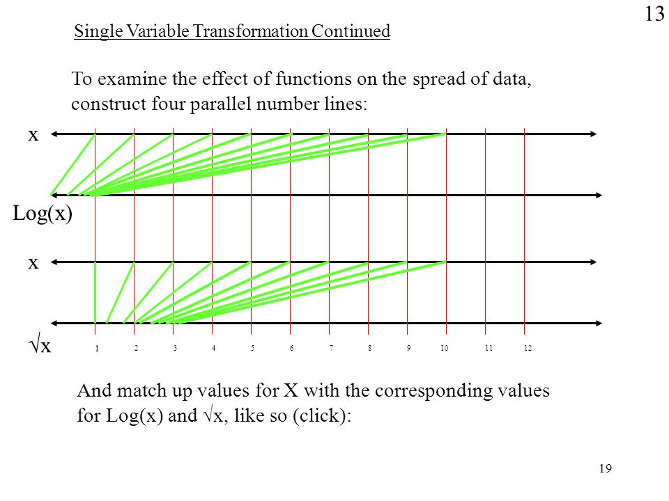 19 To examine the effect of functions on the spread of data, construct four parallel number lines: x Log(x) x √x And match up values for X with the corresponding values for Log(x) and √x, like so (click): 1 23456789101112 13 Single Variable Transformation Continued