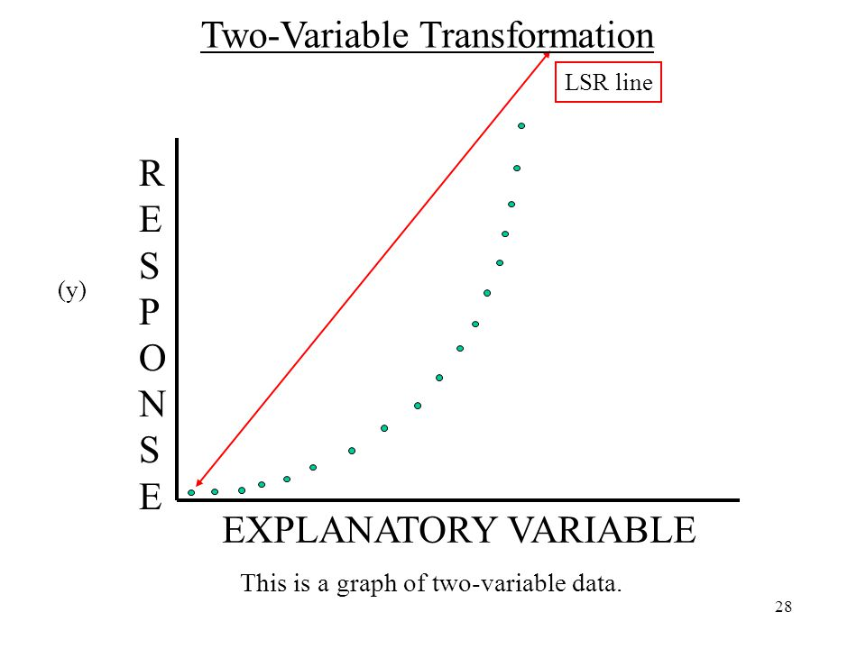 28 This is a graph of two-variable data.