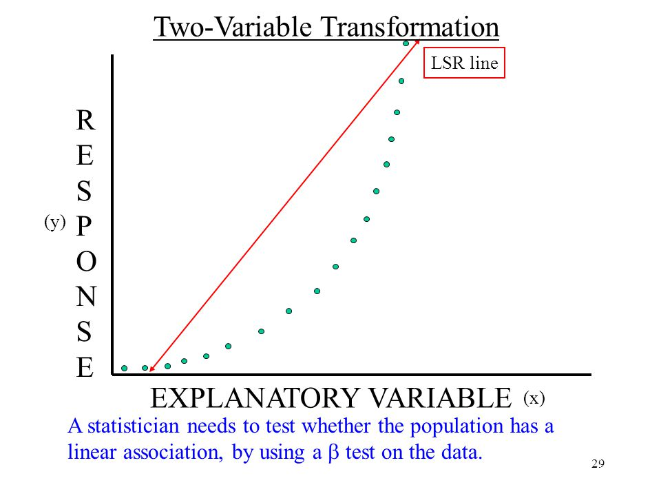 29 A statistician needs to test whether the population has a linear association, by using a  test on the data.