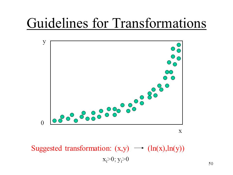 50 Guidelines for Transformations y 0 x Contains (0,0) and appears to be a power curve, or a curve asymptotic to both horizontal and vertical axes.