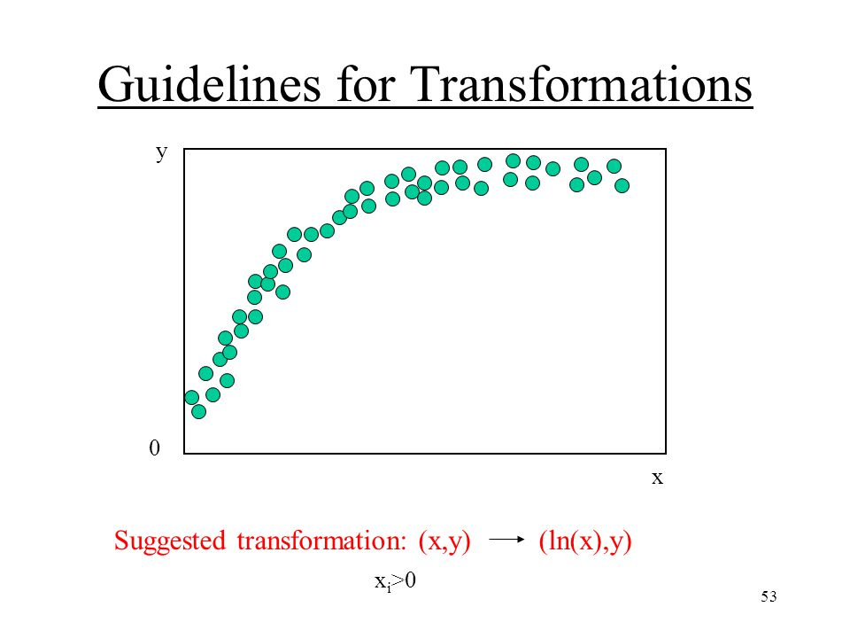 53 Guidelines for Transformations y 0 x Contains a nonzero y-intercept and appears logarithmic.