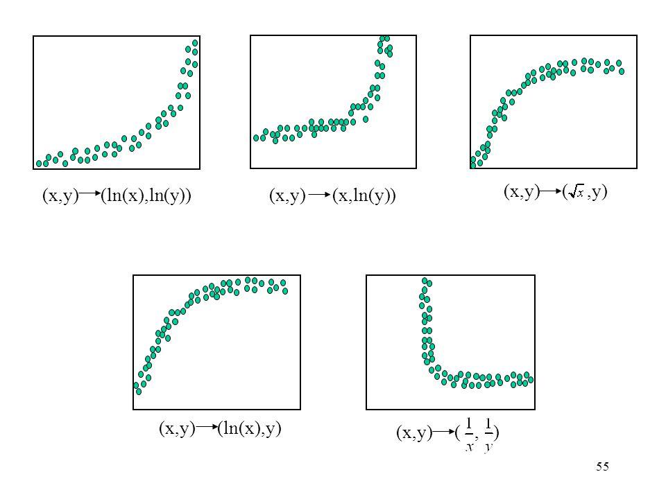 55 (x,y) (ln(x),ln(y))(x,y) (x,ln(y)) (x,y) (,y) (x,y) (ln(x),y) (x,y) (, )
