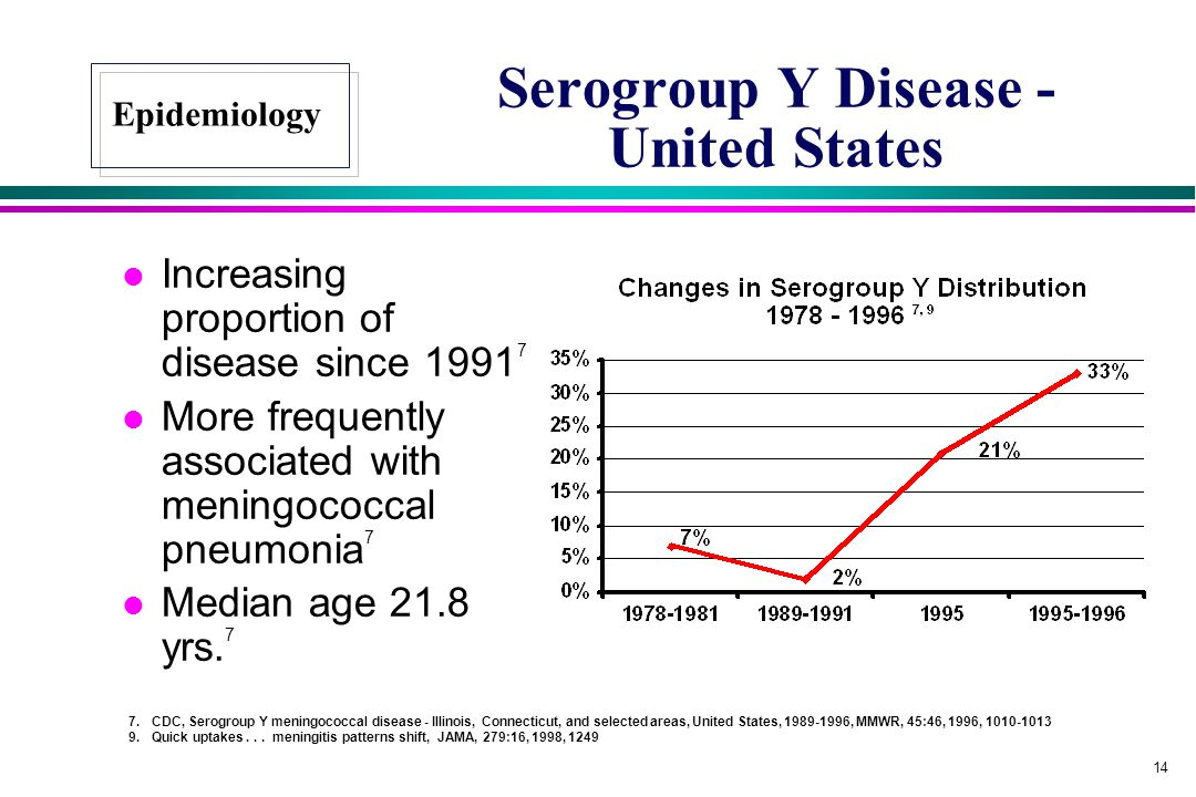 14 Serogroup Y Disease - United States l Increasing proportion of disease since 1991 7 l More frequently associated with meningococcal pneumonia 7 l M