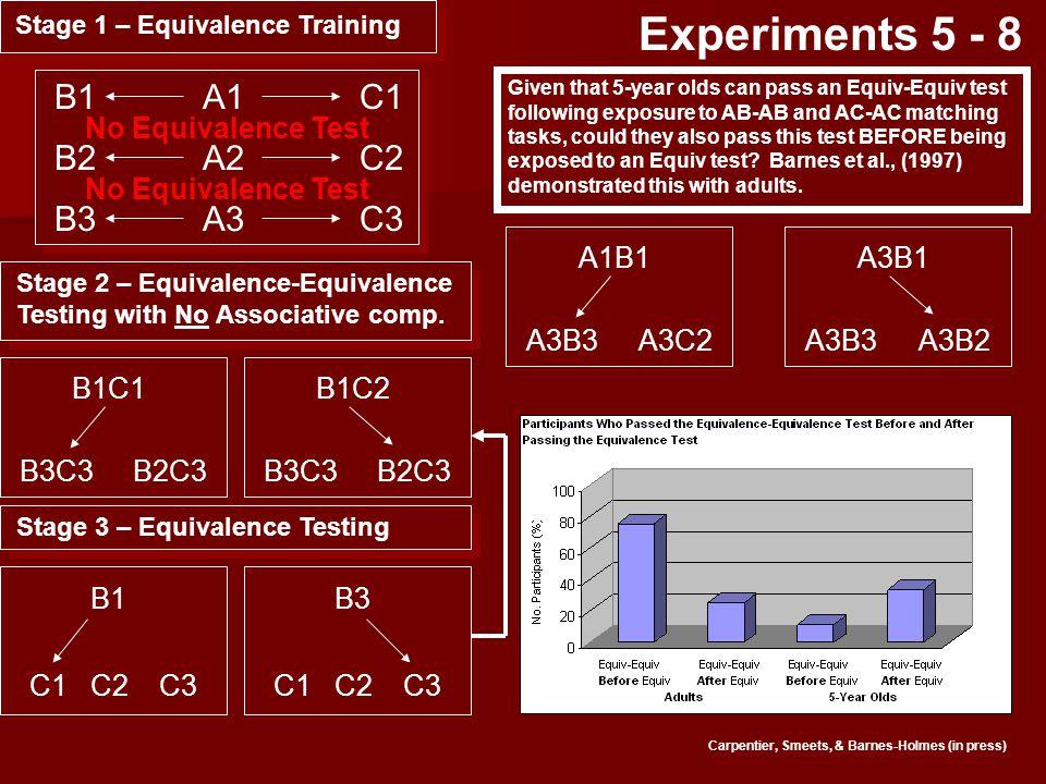 Stage 1 – Equivalence Training B1 B2 B3 C1 C2 C3 A1 A2 A3 Stage 2 – Equivalence-Equivalence Testing with No Associative comp.
