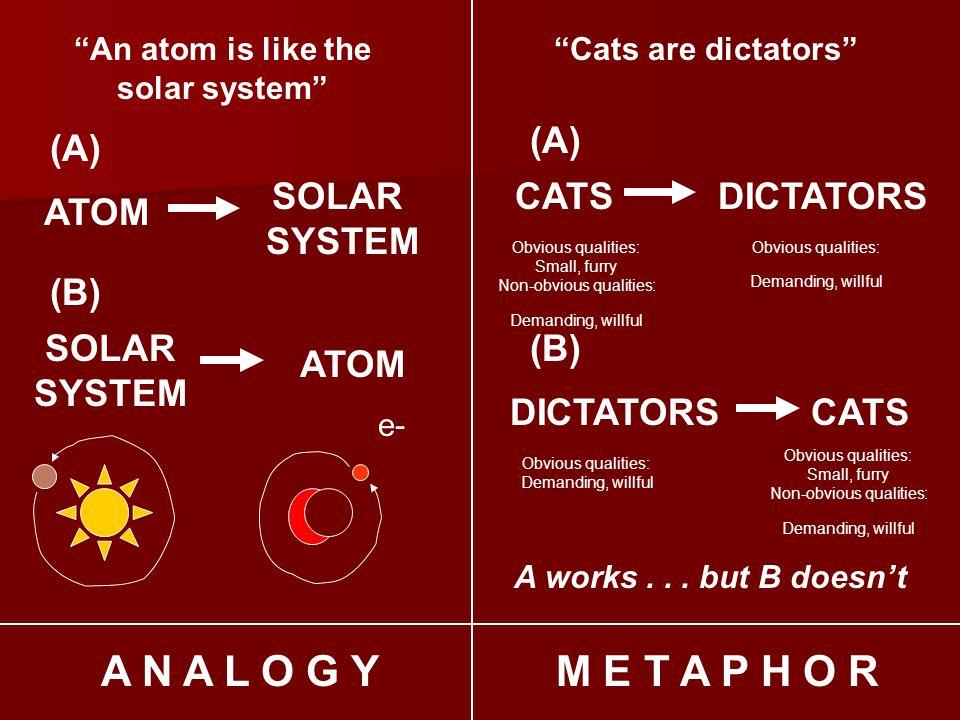 M E T A P H O RA N A L O G Y An atom is like the solar system ATOM SOLAR SYSTEM ATOM SOLAR SYSTEM (A) (B) e- Cats are dictators CATS DICTATORS (A) (B) A works...