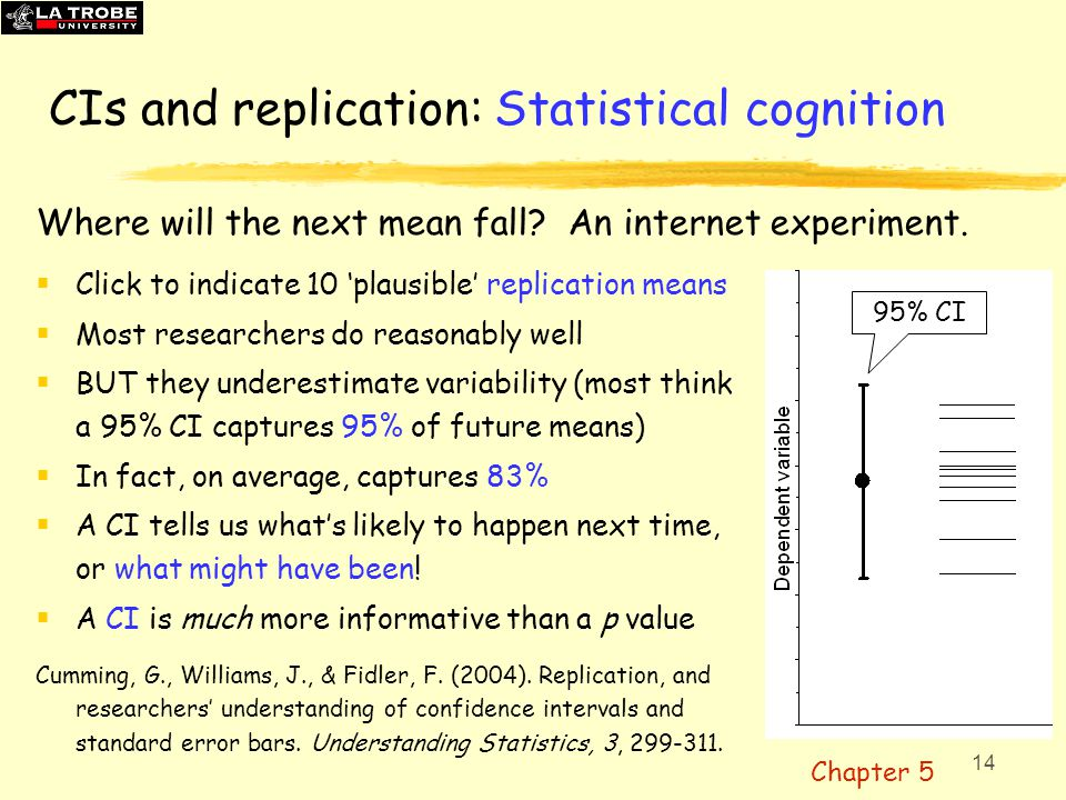 14 CIs and replication: Statistical cognition  Click to indicate 10 'plausible' replication means  Most researchers do reasonably well  BUT they un