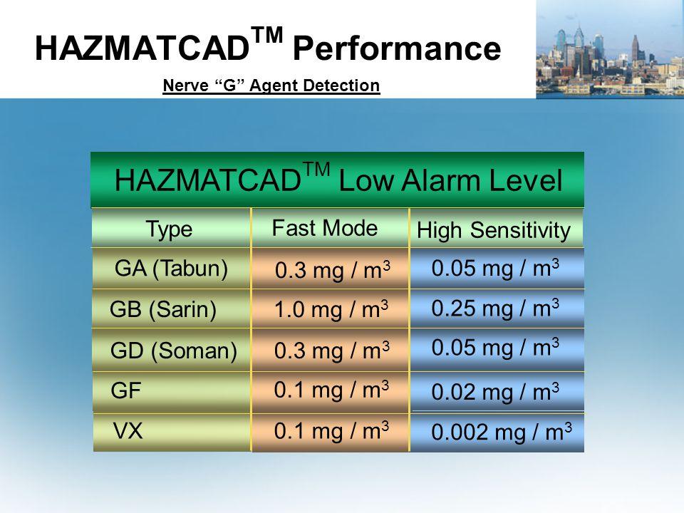 HAZMATCAD TM Performance Nerve G Agent Detection HAZMATCAD TM Low Alarm Level Type GA (Tabun) GB (Sarin) GD (Soman) GF VX Fast Mode 0.3 mg / m 3 1.0 mg / m 3 0.3 mg / m 3 0.1 mg / m 3 High Sensitivity 0.05 mg / m 3 0.25 mg / m 3 0.05 mg / m 3 0.02 mg / m 3 0.002 mg / m 3