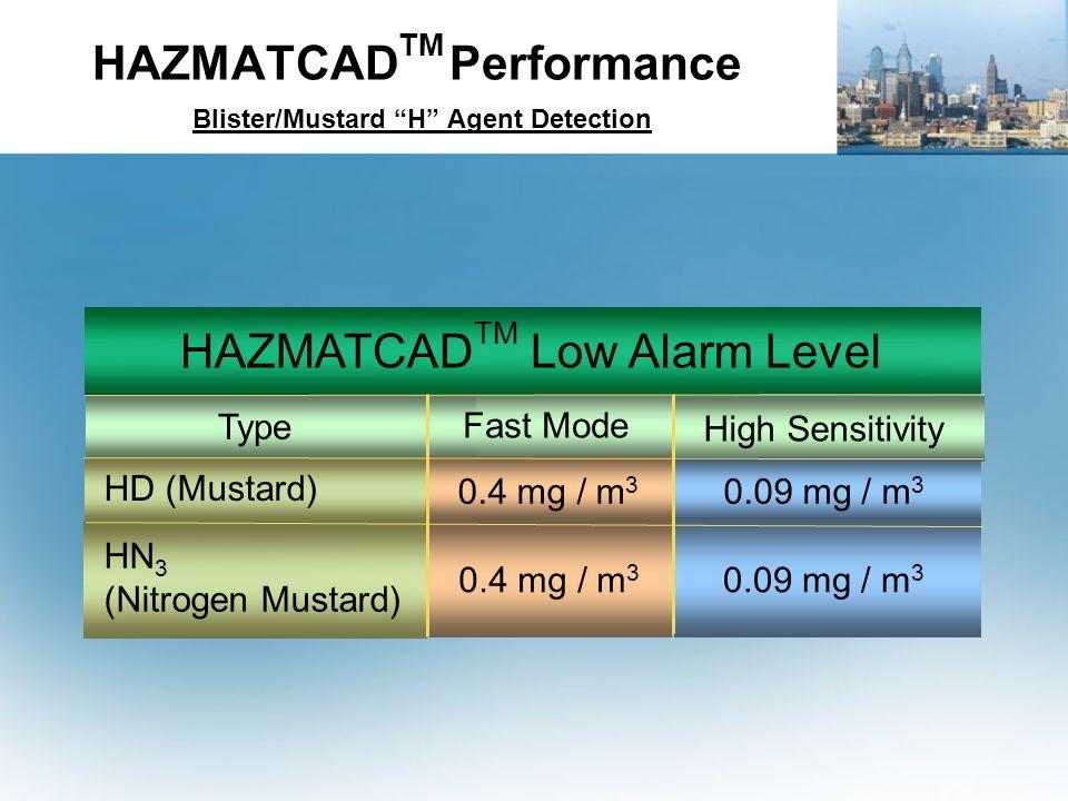 HAZMATCAD TM Performance Blister/Mustard H Agent Detection HAZMATCAD TM Low Alarm Level Type HD (Mustard) HN 3 (Nitrogen Mustard) Fast Mode 0.4 mg / m 3 High Sensitivity 0.09 mg / m 3 0.4 mg / m 3 0.09 mg / m 3
