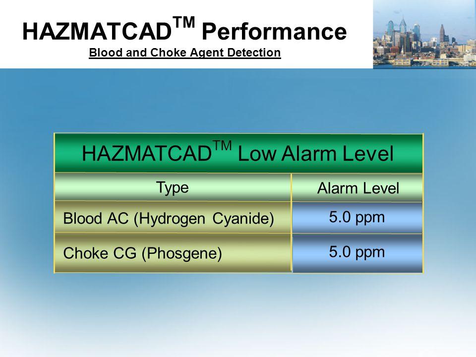 HAZMATCAD TM Performance Blood and Choke Agent Detection HAZMATCAD TM Low Alarm Level Type Blood AC (Hydrogen Cyanide) Choke CG (Phosgene) Alarm Level 5.0 ppm