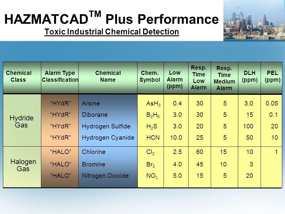 HAZMATCAD TM Plus Performance Toxic Industrial Chemical Detection HYdR ArsineAsH 3 0.43053.00.05 HYdR DiboraneB 2 H 6 3.0305150.1 HYdR Hydrogen SulfideH 2 S3.020510020 HYdR Hydrogen CyanideHCN10.02555010 HALO ChlorineCl 2 2.56015101 HALO BromineBr 2 4.045103 HALO Nitrogen DioxideNO 2 5.015520 Chemical Class Alarm Type Classification Chemical Name Chem.