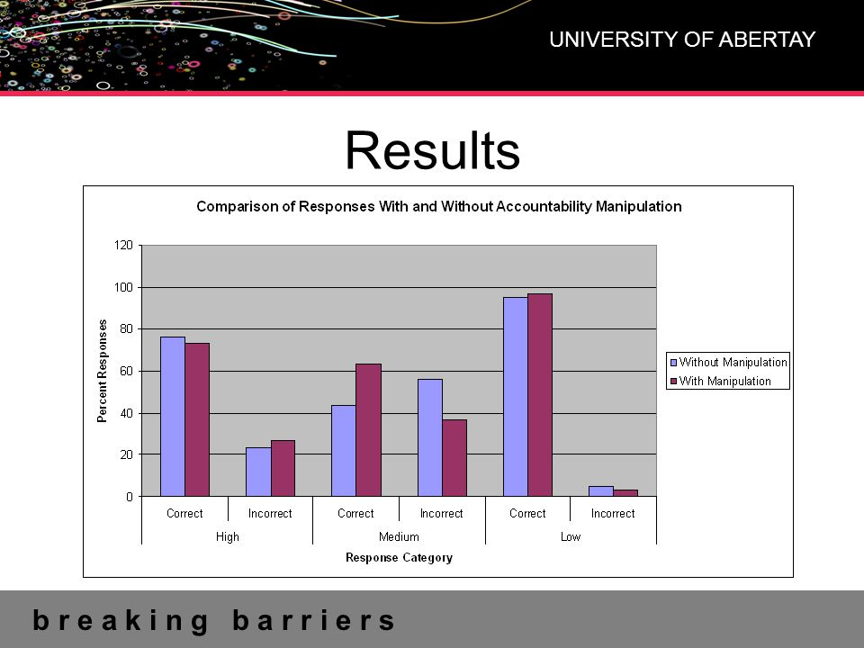 b r e a k i n g b a r r i e r s UNIVERSITY OF ABERTAY Results