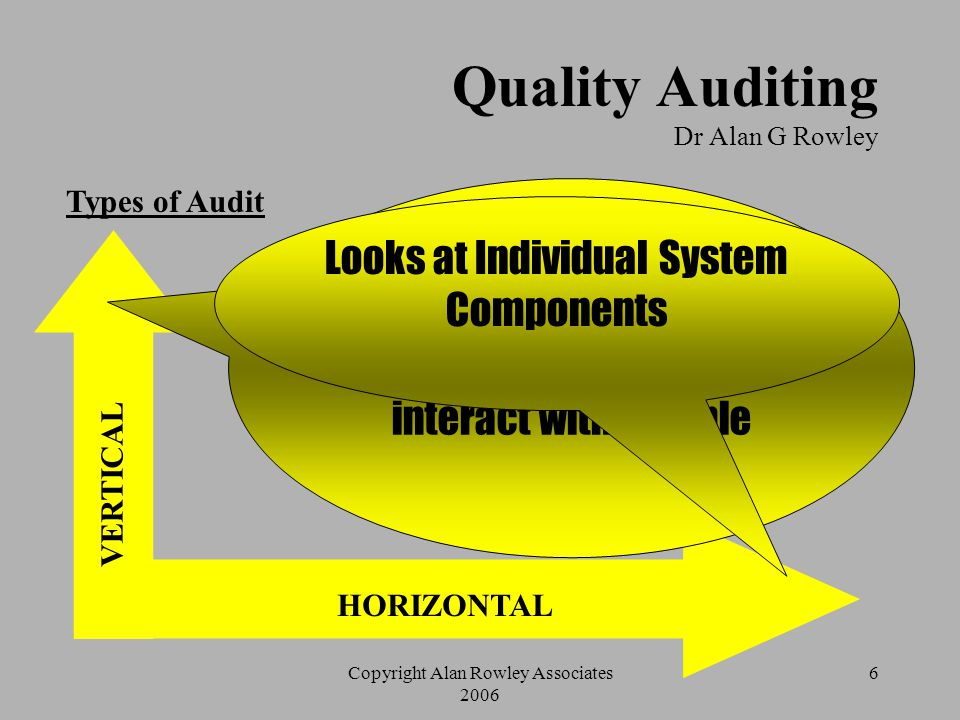 5 Quality Auditing Dr Alan G Rowley Role of the Auditor  Be clear about the scope of the audit  Read the documentation and plan the audit.  Carry o