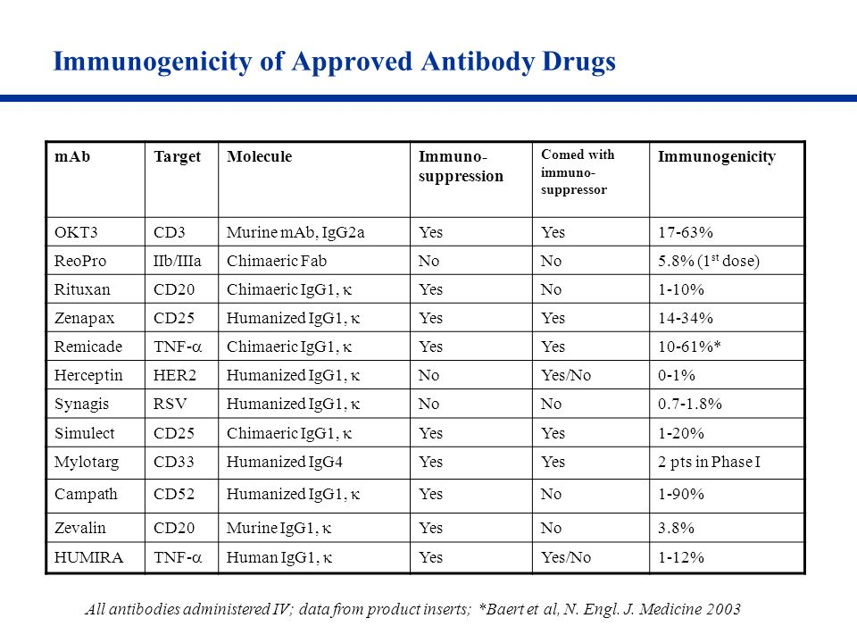 Immunogenicity of Approved Antibody Drugs mAbTargetMoleculeImmuno- suppression Comed with immuno- suppressor Immunogenicity OKT3CD3Murine mAb, IgG2aYe