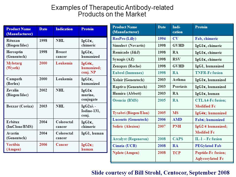 Product Name (Manufacturer) DateIndicationProtein Rituxan (Biogen/Idec) 1998NHL IgG1 , chimeric Herceptin (Genentech) 1998Breast cancer IgG1 , humanized Mylotarg (Wyeth) 2000Leukemia IgG4 , humanized; conj.