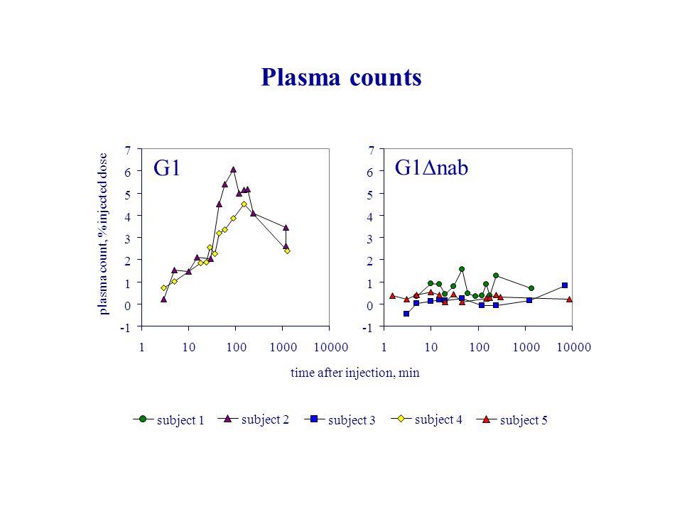 Plasma counts subject 1 subject 2 subject 3 subject 4 subject 5