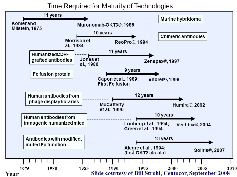 Time Required for Maturity of Technologies Year 1975 1980198519901995200020052010 Kohler and Milstein, 1975 Muronomab-OKT3®, 1986 11 years Morrison et