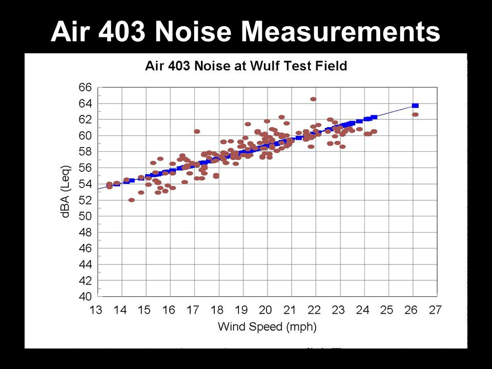 Air 403 Noise Measurements