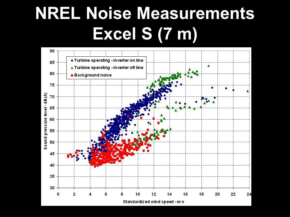 NREL Noise Measurements Excel S (7 m)