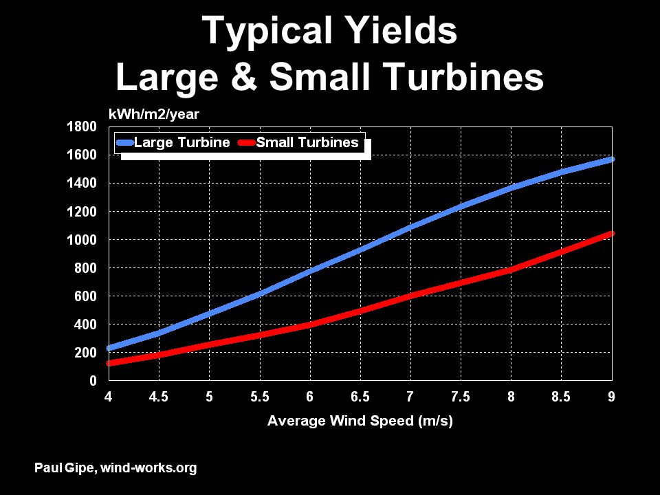 Typical Yields Large & Small Turbines Paul Gipe, wind-works.org