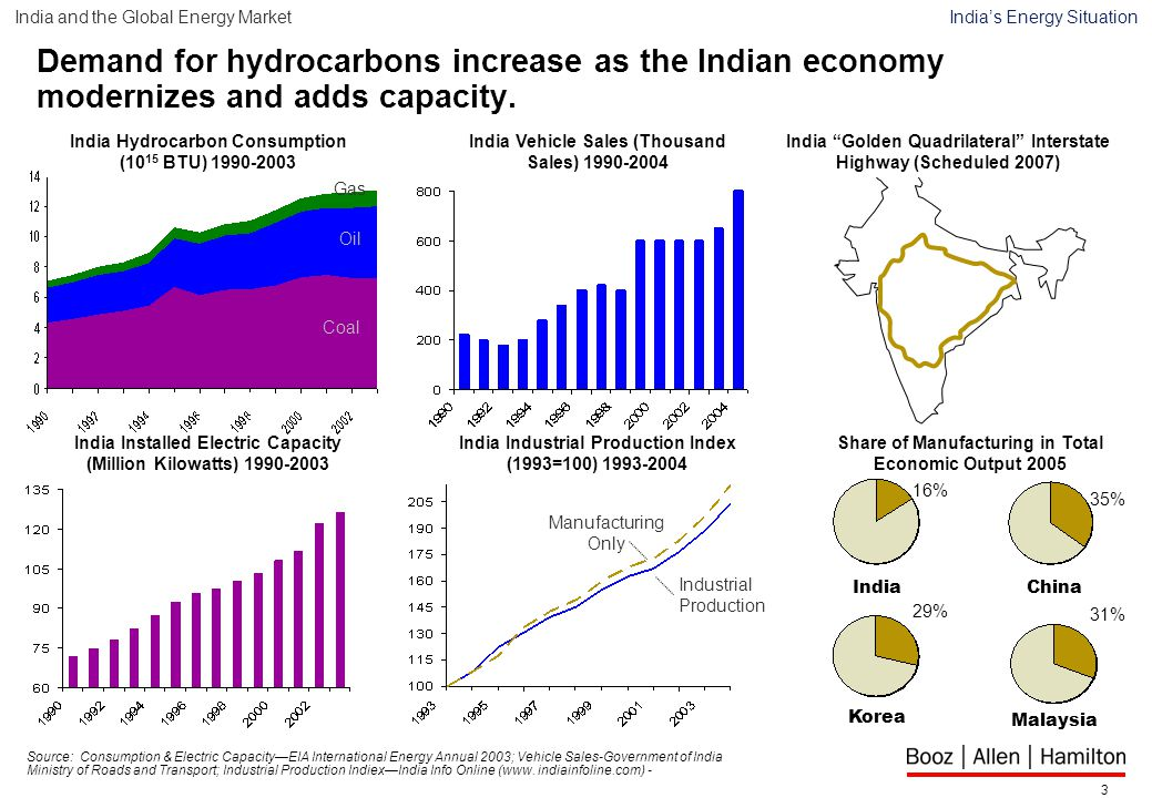 3 Demand for hydrocarbons increase as the Indian economy modernizes and adds capacity.