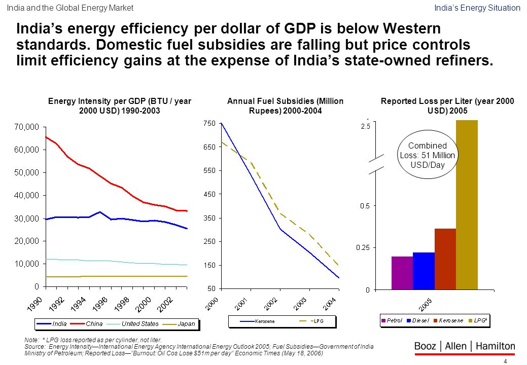 4 India's energy efficiency per dollar of GDP is below Western standards.
