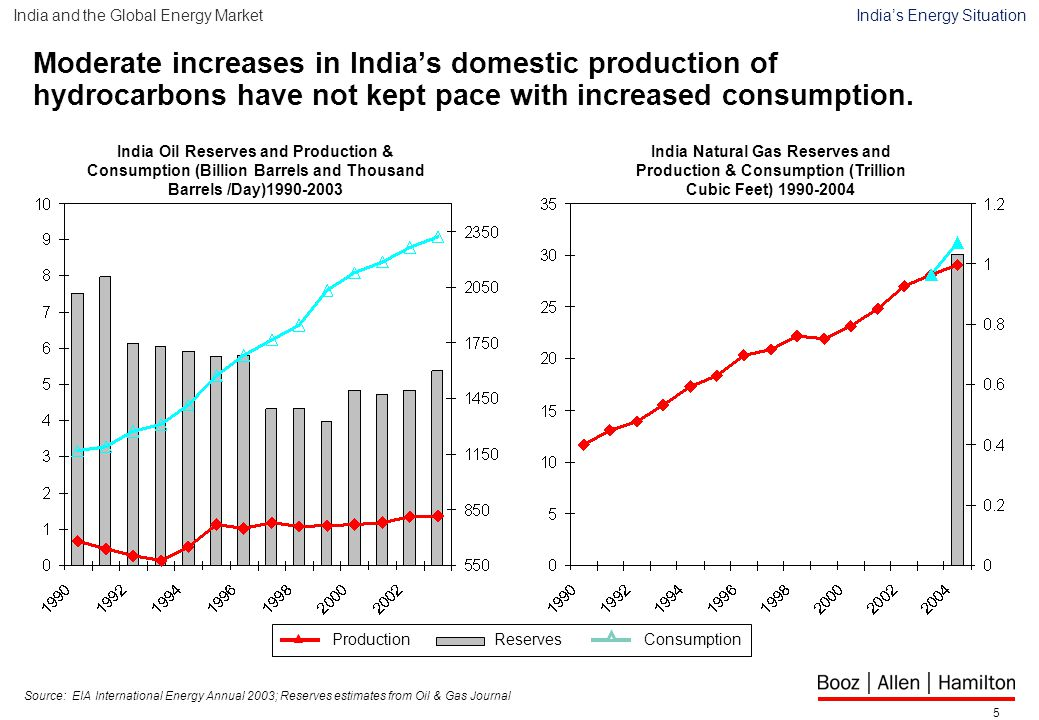 5 Moderate increases in India's domestic production of hydrocarbons have not kept pace with increased consumption.