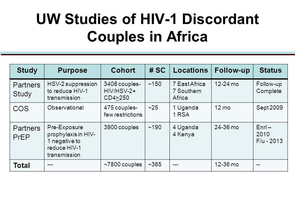 UW Studies of HIV-1 Discordant Couples in Africa StudyPurposeCohort# SCLocationsFollow-upStatus Partners Study HSV-2 suppression to reduce HIV-1 transmission 3408 couples- HIV/HSV-2+ CD4>250 ~1507 East Africa 7 Southern Africa 12-24 moFollow-up Complete COS Observational475 couples- few restrictions ~251 Uganda 1 RSA 12 moSept 2009 Partners PrEP Pre-Exposure prophylaxis in HIV- 1 negative to reduce HIV-1 transmission 3900 couples~1904 Uganda 4 Kenya 24-36 moEnrl – 2010 F/u - 2013 Total ---~7800 couples~365---12-36 mo--
