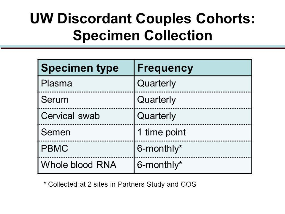 UW Discordant Couples Cohorts: Specimen Collection Specimen typeFrequency PlasmaQuarterly SerumQuarterly Cervical swabQuarterly Semen1 time point PBMC6-monthly* Whole blood RNA6-monthly* * Collected at 2 sites in Partners Study and COS