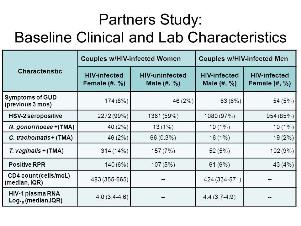 Partners Study: Baseline Clinical and Lab Characteristics Characteristic Couples w/HIV-infected WomenCouples w/HIV-infected Men HIV-infected Female (#, %) HIV-uninfected Male (#, %) HIV-infected Male (#, %) HIV-infected Female (#, %) Symptoms of GUD (previous 3 mos) 174 (8%)46 (2%)63 (6%)54 (5%) HSV-2 seropositive2272 (99%)1361 (59%)1080 (97%)954 (85%) N.
