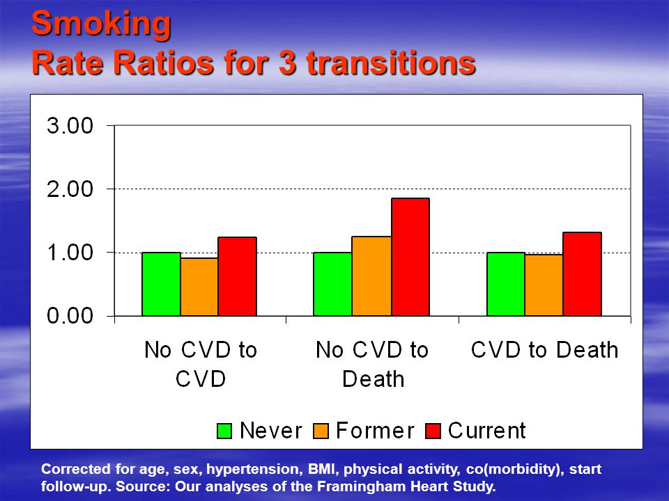 Smoking Rate Ratios for 3 transitions  Corrected for age, sex, hypertension, BMI, physical activity, co(morbidity), start follow-up.