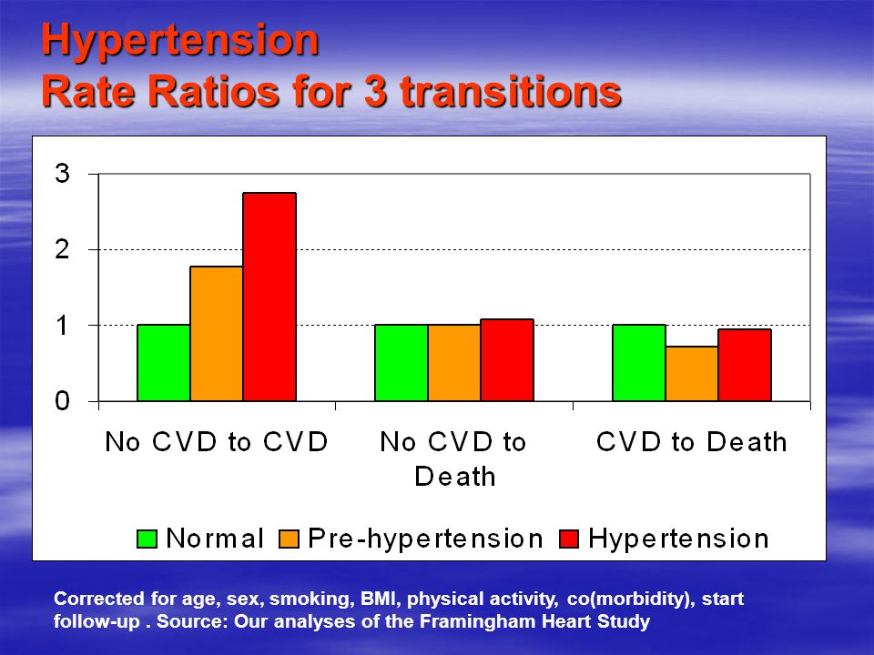 Hypertension Rate Ratios for 3 transitions Corrected for age, sex, hypertension, BMI, physical activity, co(morbidity), start follow-up.