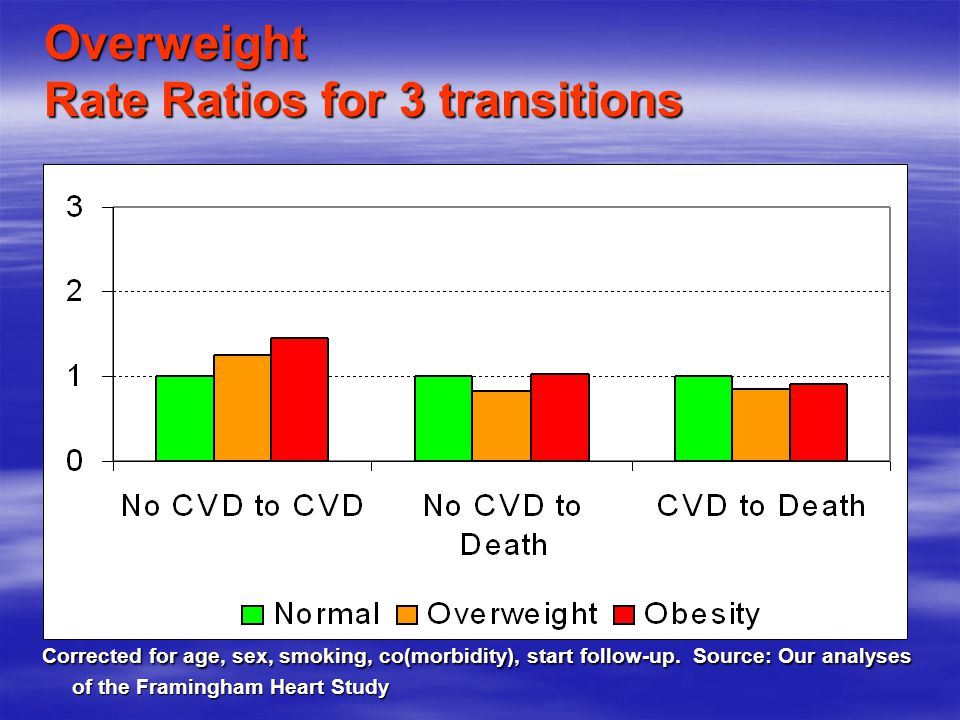 Overweight Rate Ratios for 3 transitions Corrected for age, sex, smoking, co(morbidity), start follow-up.