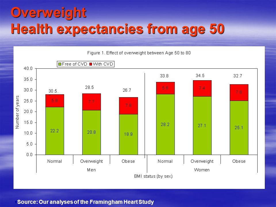 Overweight Health expectancies from age 50  Source: Our analyses of the Framingham Heart Study
