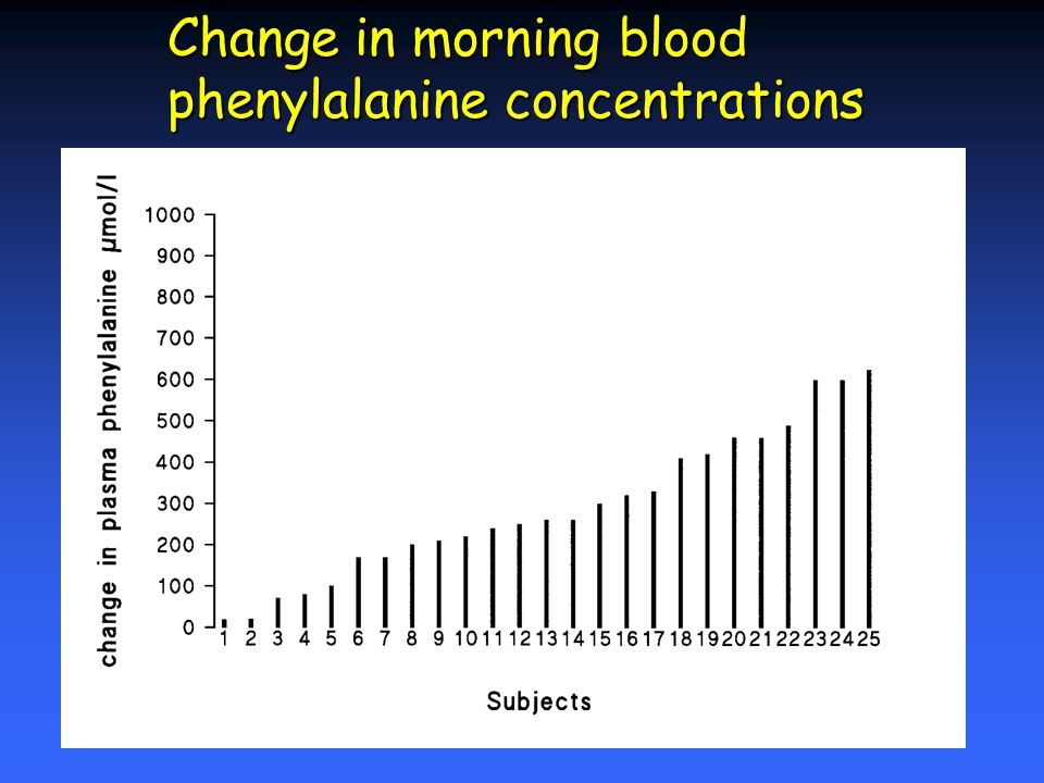 Change in morning blood phenylalanine concentrations