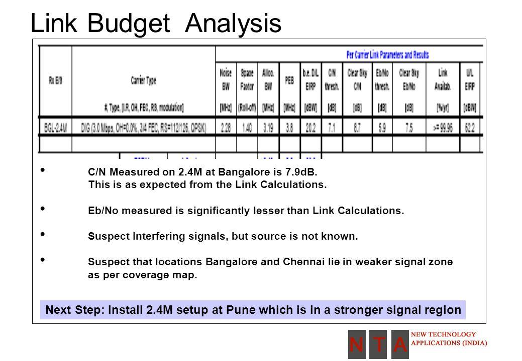 Link Budget Analysis C/N Measured on 2.4M at Bangalore is 7.9dB.