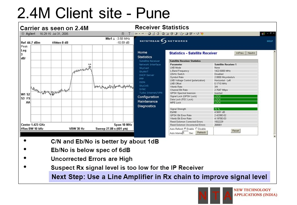2.4M Client site - Pune Carrier as seen on 2.4M Receiver Statistics C/N and Eb/No is better by about 1dB Eb/No is below spec of 6dB Uncorrected Errors are High Suspect Rx signal level is too low for the IP Receiver Next Step: Use a Line Amplifier in Rx chain to improve signal level