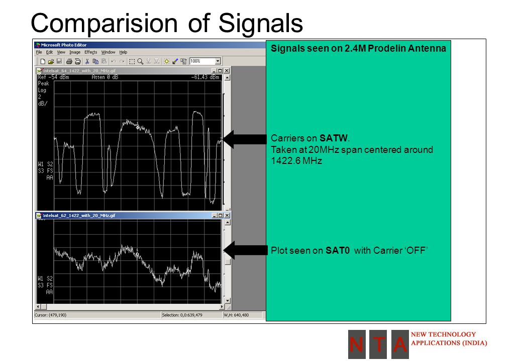Comparision of Signals Signals seen on 2.4M Prodelin Antenna Carriers on SATW.