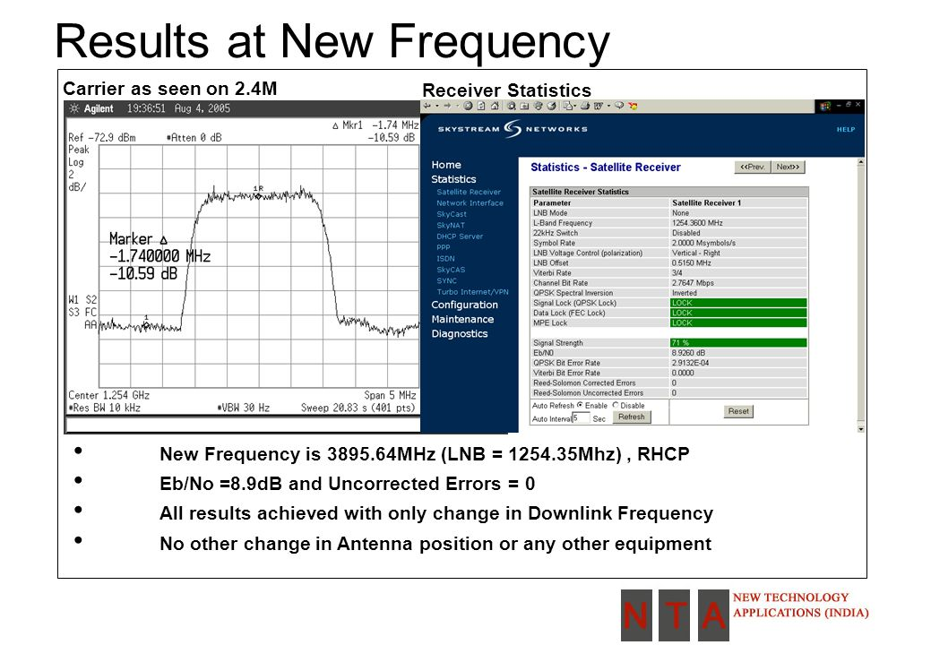 Results at New Frequency New Frequency is 3895.64MHz (LNB = 1254.35Mhz), RHCP Eb/No =8.9dB and Uncorrected Errors = 0 All results achieved with only change in Downlink Frequency No other change in Antenna position or any other equipment Carrier as seen on 2.4M Receiver Statistics