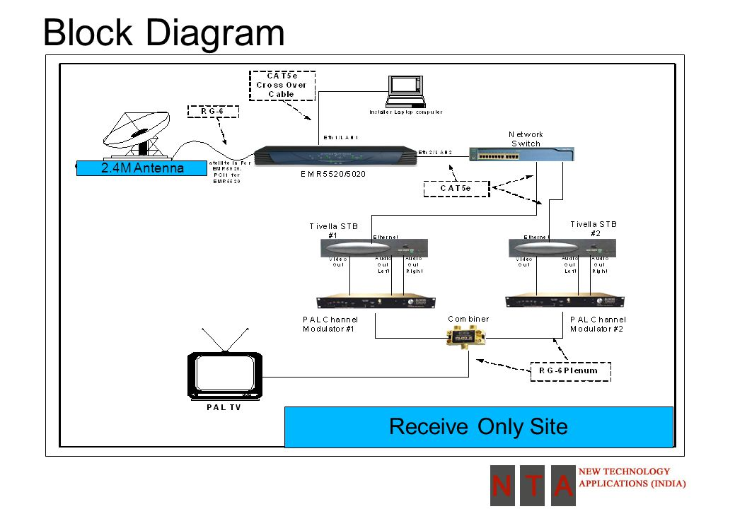 Adjacent Satellite Plots Plots of signals 1422.6MHZ on 2.4M SAT0 - Sat.