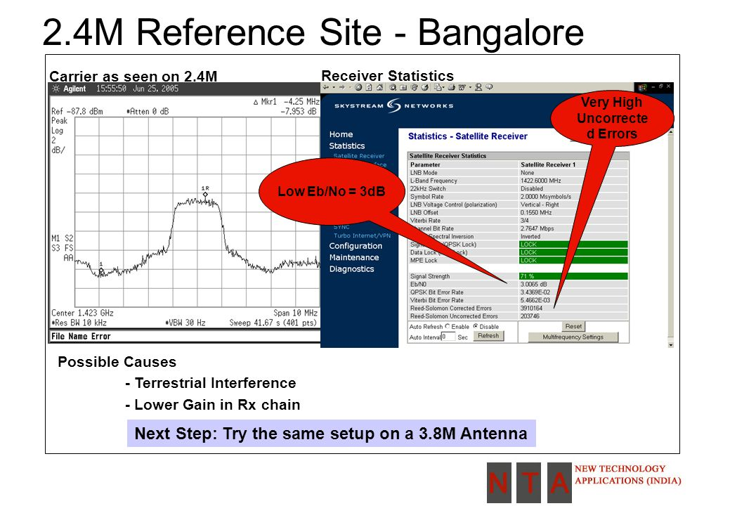 2.4M Reference Site - Bangalore Carrier as seen on 2.4M Receiver Statistics Low Eb/No = 3dB Very High Uncorrecte d Errors Possible Causes - Terrestrial Interference - Lower Gain in Rx chain Next Step: Try the same setup on a 3.8M Antenna