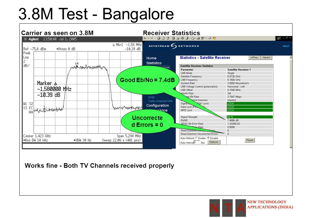 3.8M Test - Bangalore Carrier as seen on 3.8MReceiver Statistics Good Eb/No = 7.4dB Uncorrecte d Errors = 0 Works fine - Both TV Channels received properly