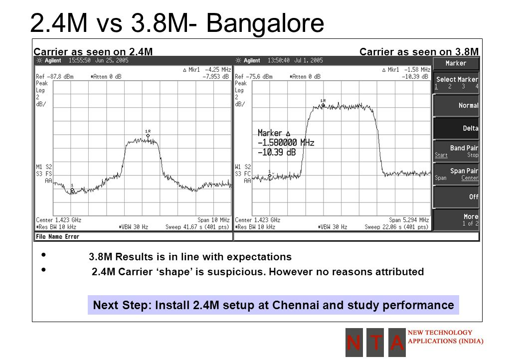 2.4M vs 3.8M- Bangalore Carrier as seen on 2.4MCarrier as seen on 3.8M 3.8M Results is in line with expectations 2.4M Carrier 'shape' is suspicious.