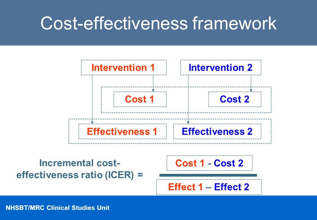 NHSBT/MRC Clinical Studies Unit Cost-effectiveness framework Intervention 1 Cost 1 Effectiveness 1Effectiveness 2 Incremental cost- effectiveness rati