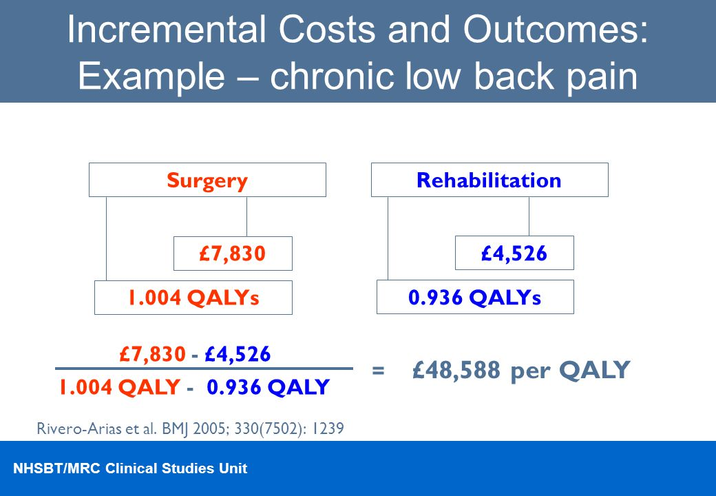 NHSBT/MRC Clinical Studies Unit Incremental Costs and Outcomes: Example – chronic low back pain Surgery £7,830 1.004 QALYs Rehabilitation £4,526 0.936