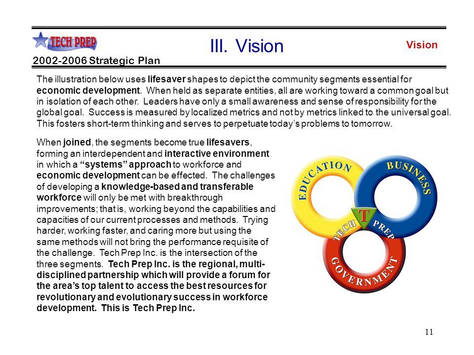 11 Vision 2002-2006 Strategic Plan III.