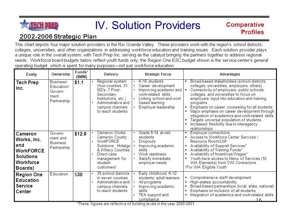 16 Comparative Profiles 2002-2006 Strategic Plan IV.