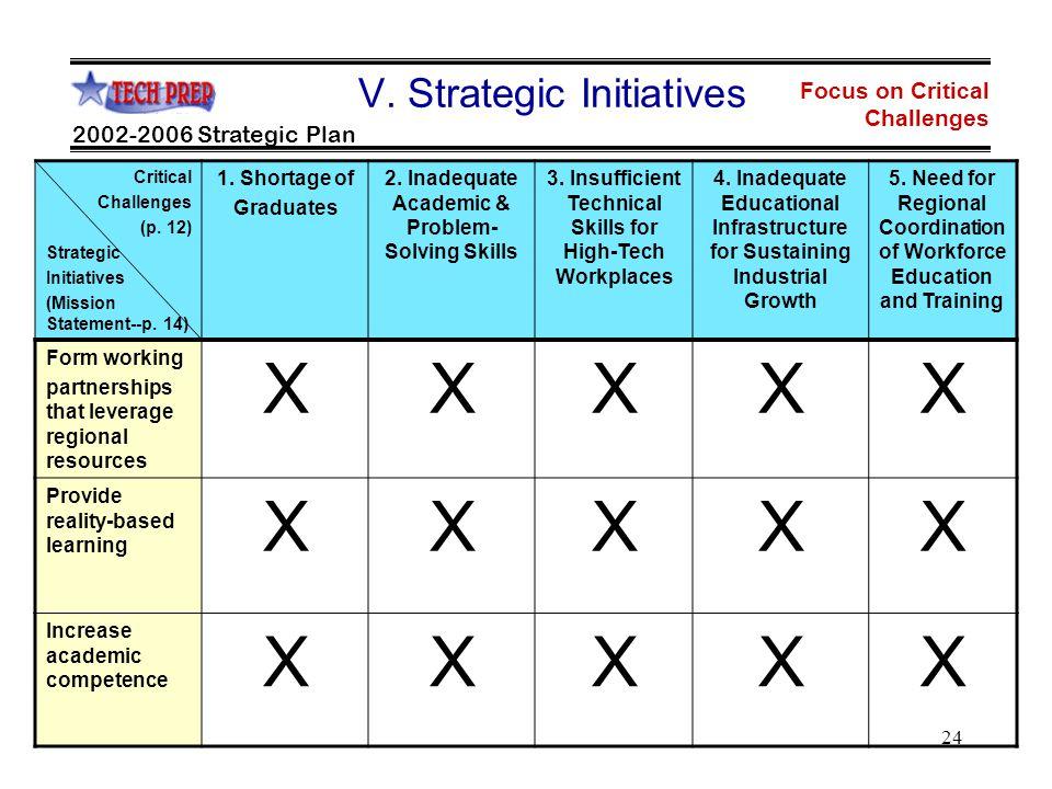 24 Focus on Critical Challenges 2002-2006 Strategic Plan V.