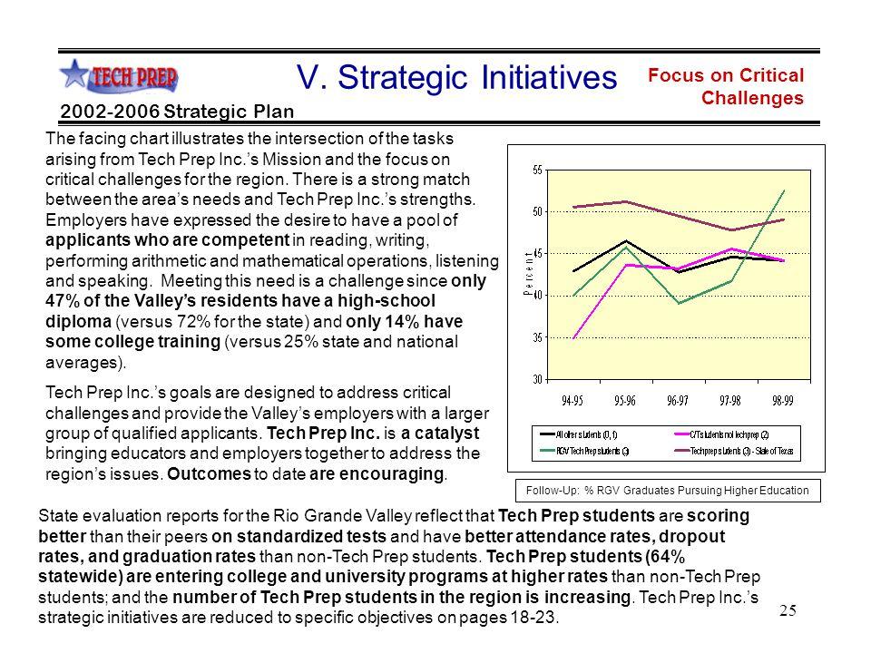 25 Focus on Critical Challenges 2002-2006 Strategic Plan V.