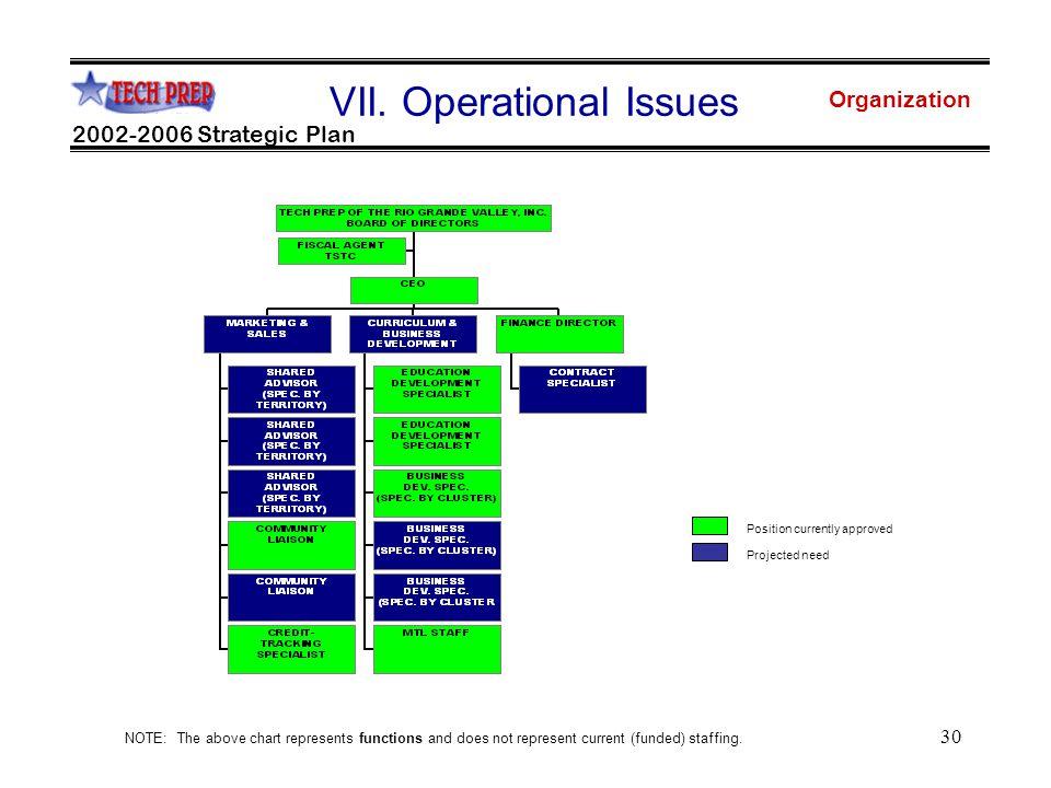 30 Organization 2002-2006 Strategic Plan VII.