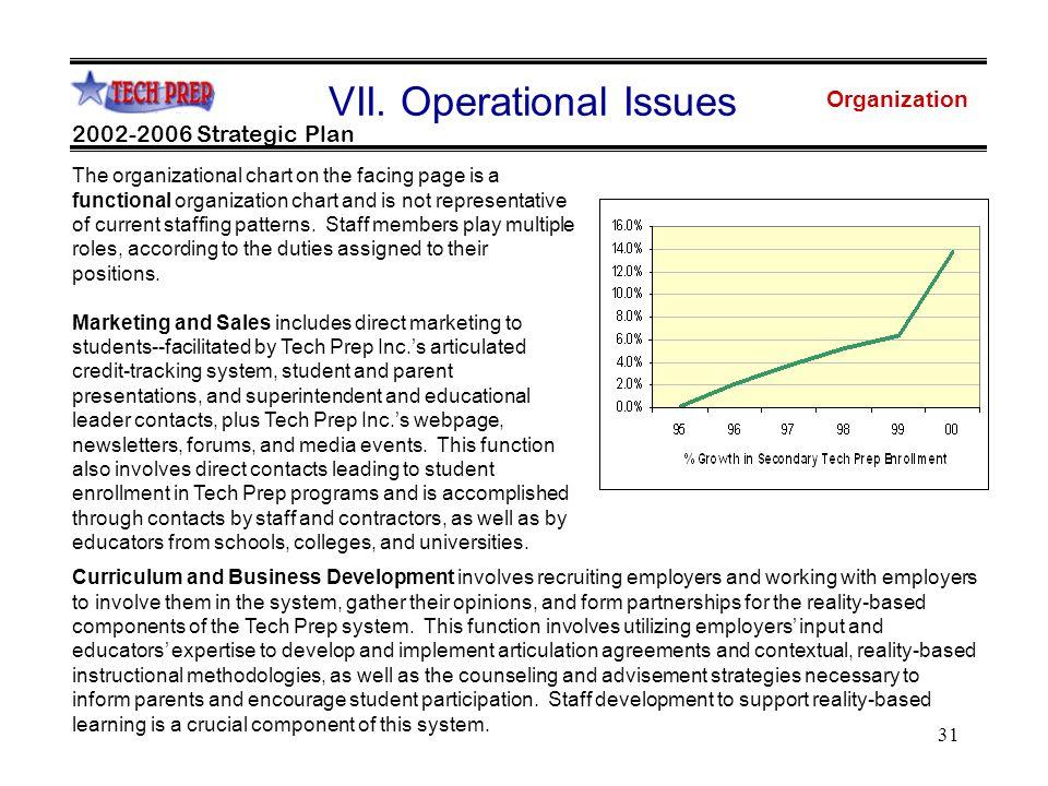31 Organization 2002-2006 Strategic Plan VII.